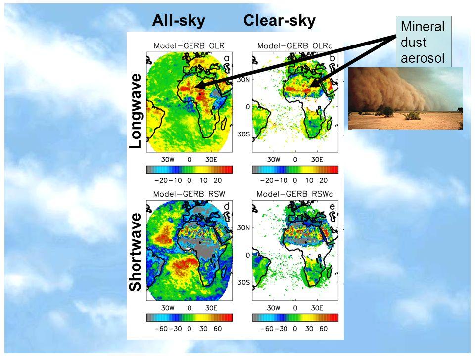 All-sky Clear-sky ShortwaveLongwave Mineral dust aerosol