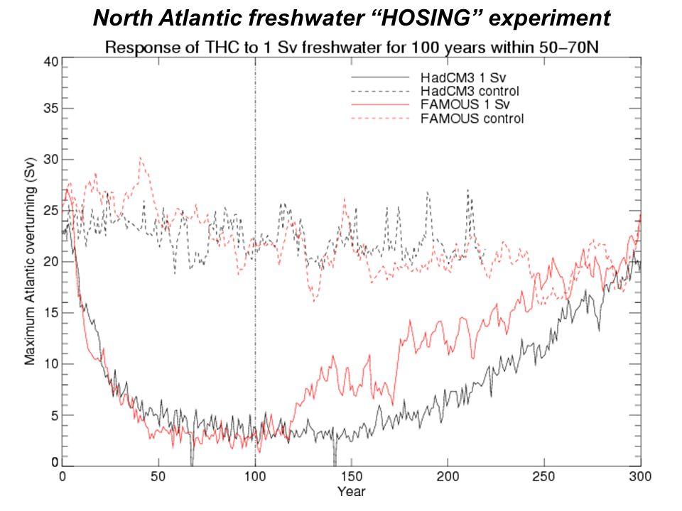 North Atlantic freshwater HOSING experiment