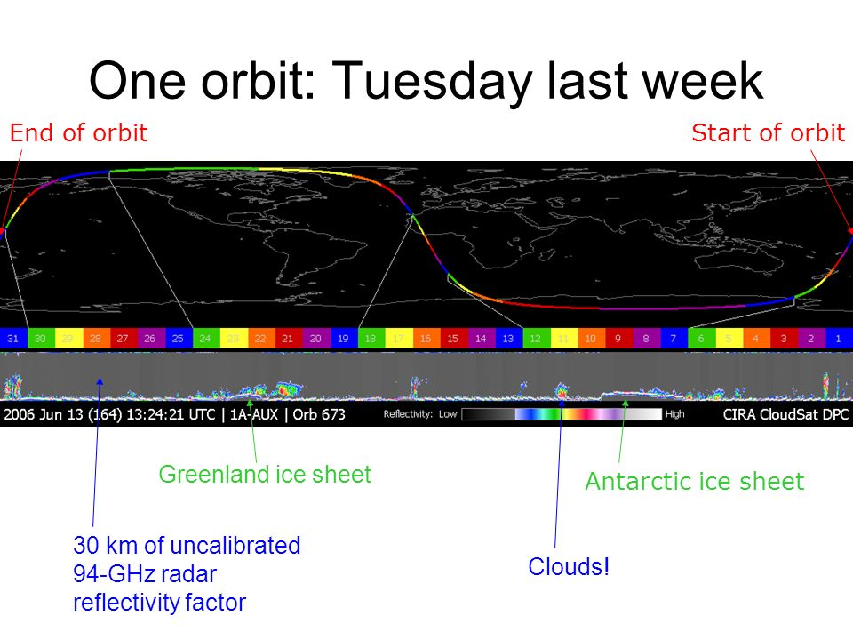 One orbit: Tuesday last week Start of orbitEnd of orbit Greenland ice sheet Antarctic ice sheet 30 km of uncalibrated 94-GHz radar reflectivity factor