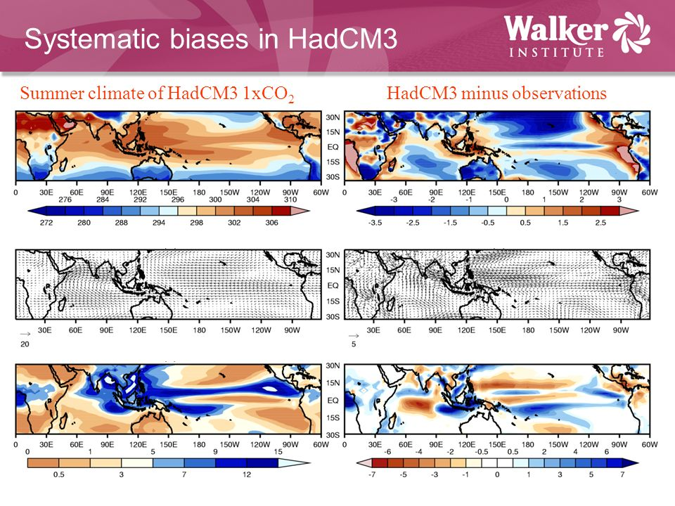 Systematic biases in HadCM3 Summer climate of HadCM3 1xCO 2 HadCM3 minus observations