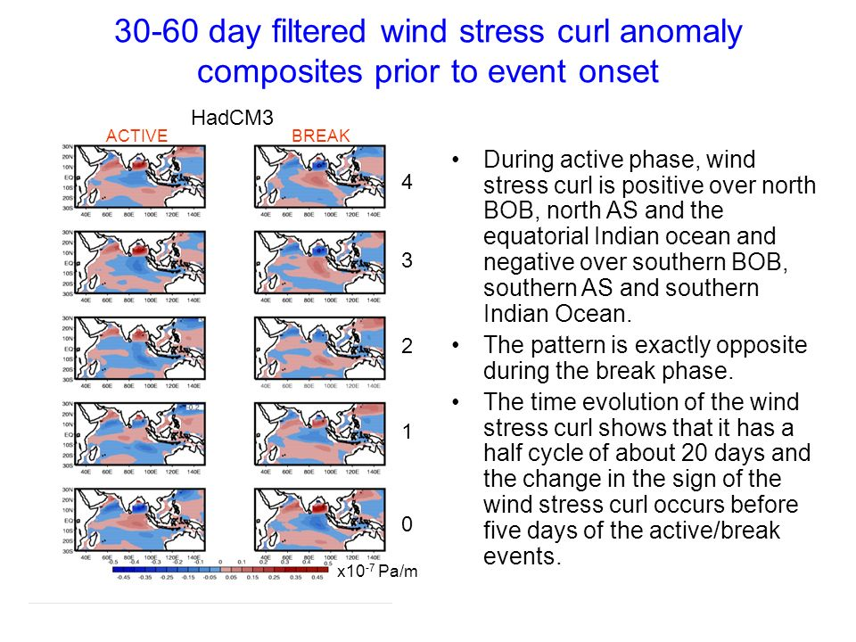 30-60 day filtered wind stress curl anomaly composites prior to event onset HadCM3 ACTIVEBREAK 0 1 2 3 4 x10 -7 Pa/m During active phase, wind stress