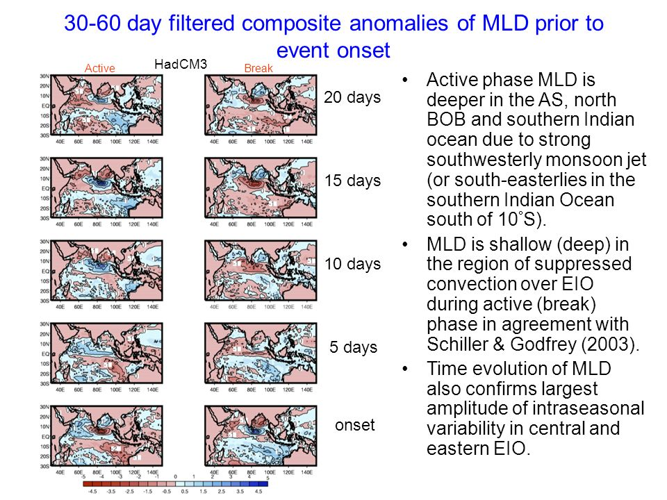 30-60 day filtered composite anomalies of MLD prior to event onset HadCM3 ActiveBreak onset 5 days 10 days 15 days 20 days Active phase MLD is deeper
