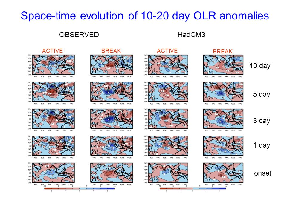 Space-time evolution of 10-20 day OLR anomalies OBSERVEDHadCM3 ACTIVEBREAKACTIVE BREAK onset 1 day 3 day 5 day 10 day