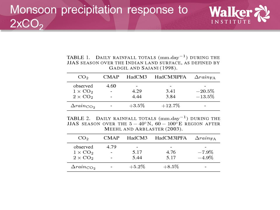 Monsoon precipitation response to 2xCO 2