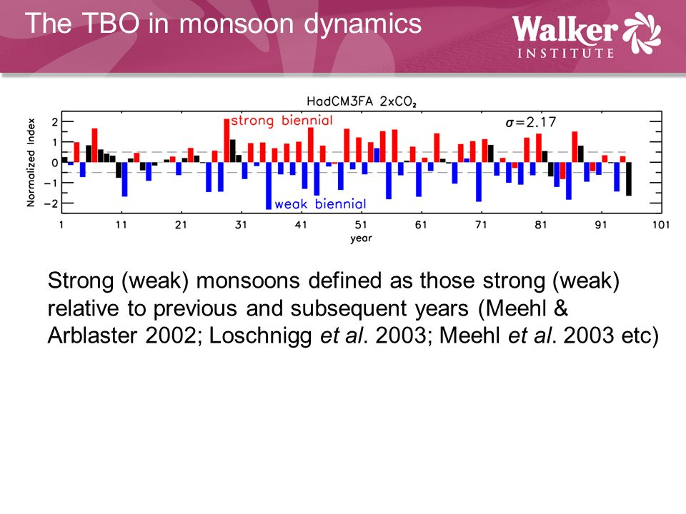 The TBO in monsoon dynamics Strong (weak) monsoons defined as those strong (weak) relative to previous and subsequent years (Meehl & Arblaster 2002; Loschnigg et al.