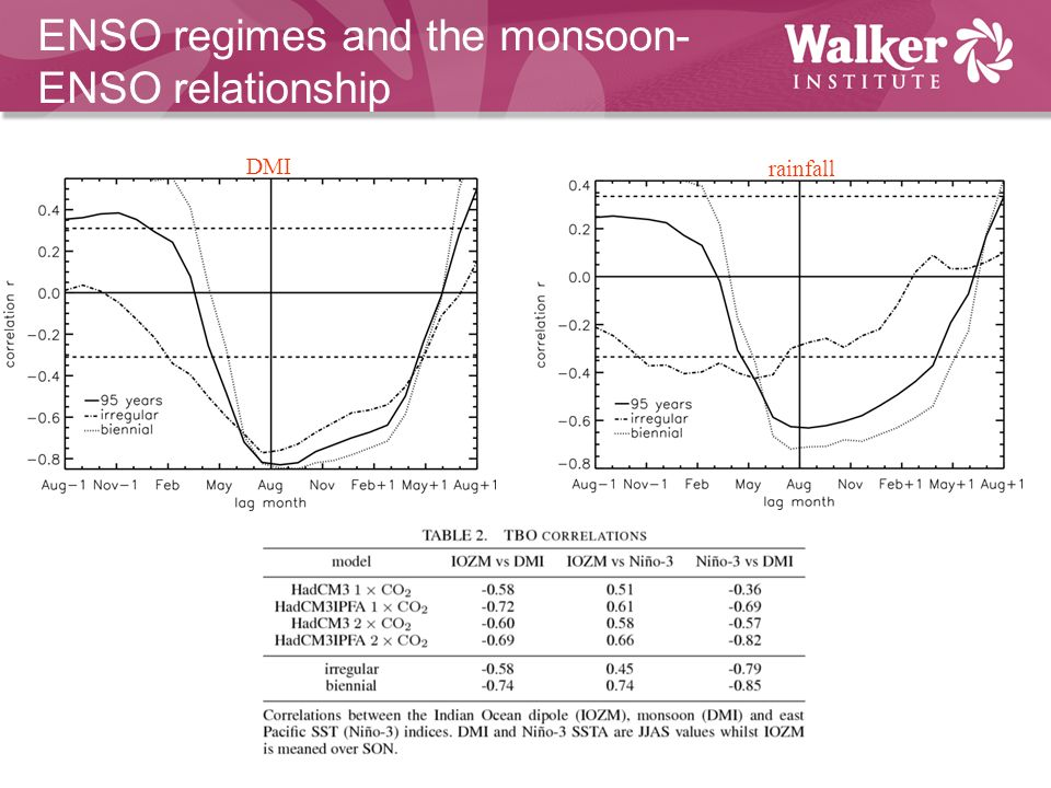 ENSO regimes and the monsoon- ENSO relationship rainfall DMI