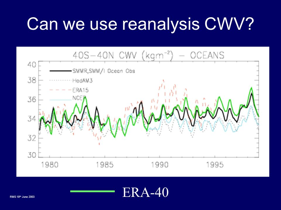 RMS 18 th June 2003 Can we use reanalysis CWV ERA-40