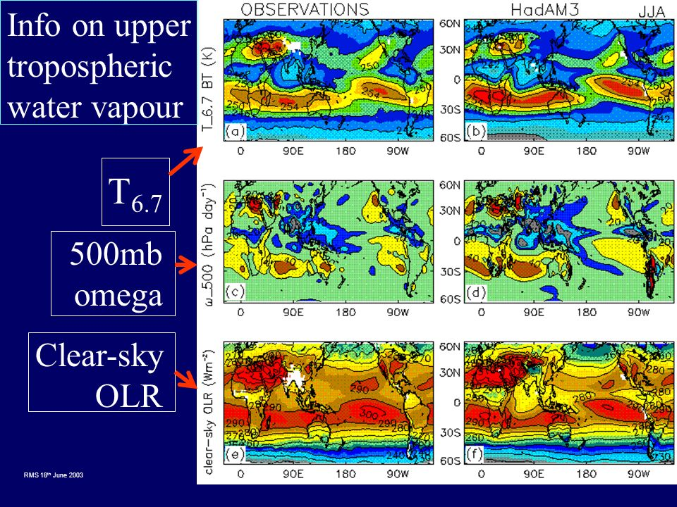 RMS 18 th June 2003 Info on upper tropospheric water vapour T 6.7 500mb omega Clear-sky OLR