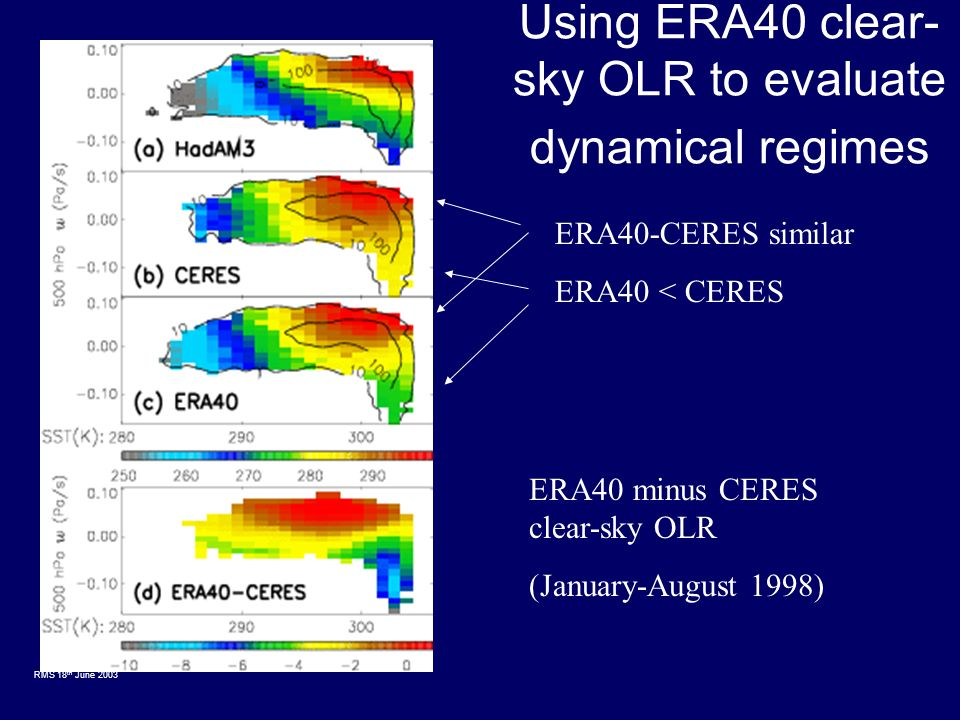 RMS 18 th June 2003 Using ERA40 clear- sky OLR to evaluate dynamical regimes ERA40-CERES similar ERA40 < CERES ERA40 minus CERES clear-sky OLR (January-August 1998)