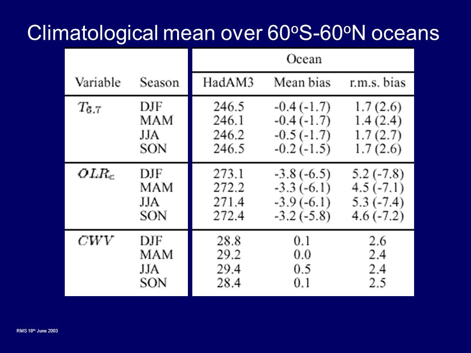 RMS 18 th June 2003 OBSERVATIONS HadAM3 COLUMN WATER VAPOUR JJA HadAM3-OBS differenceDJF