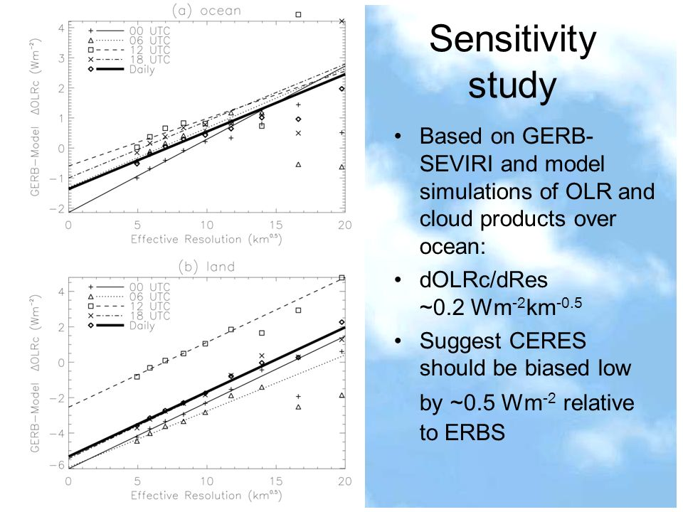 Sensitivity study Based on GERB- SEVIRI and model simulations of OLR and cloud products over ocean: dOLRc/dRes ~0.2 Wm -2 km -0.5 Suggest CERES should be biased low by ~0.5 Wm -2 relative to ERBS