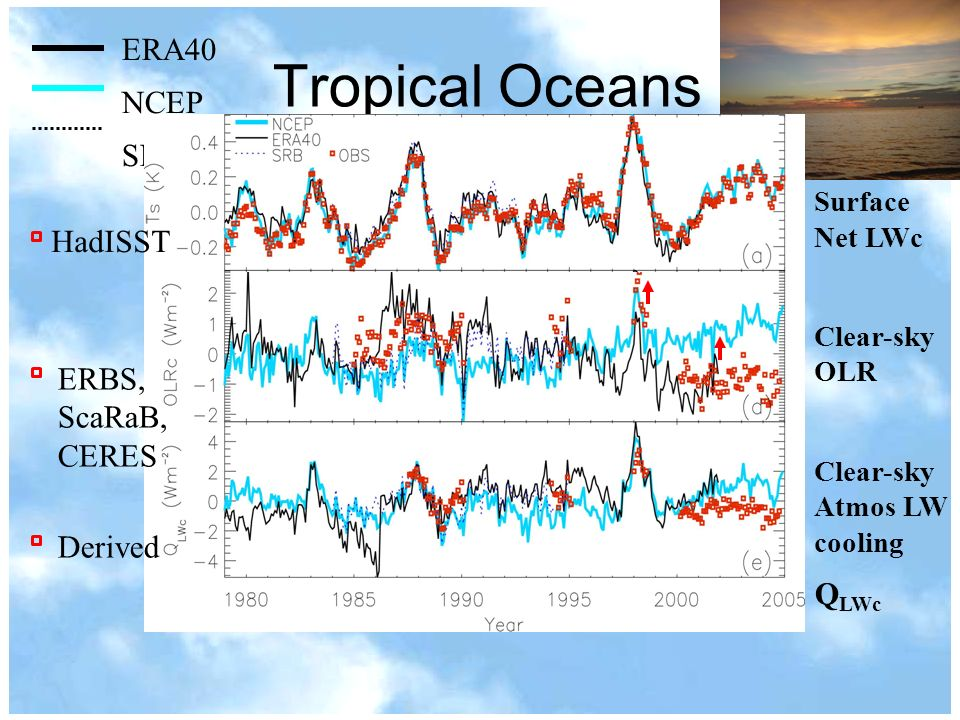 Tropical Oceans Surface Net LWc Clear-sky OLR Clear-sky Atmos LW cooling Q LWc ERA40 NCEP SRB HadISST ERBS, ScaRaB, CERES Derived