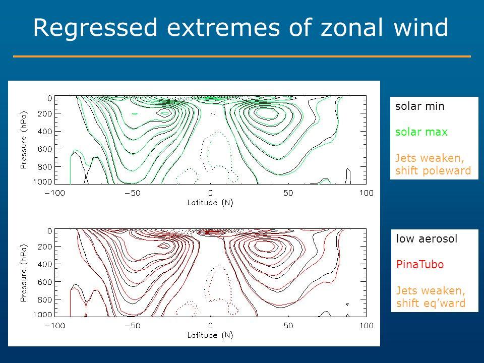 solar min solar max Jets weaken, shift poleward low aerosol PinaTubo Jets weaken, shift eqward Regressed extremes of zonal wind