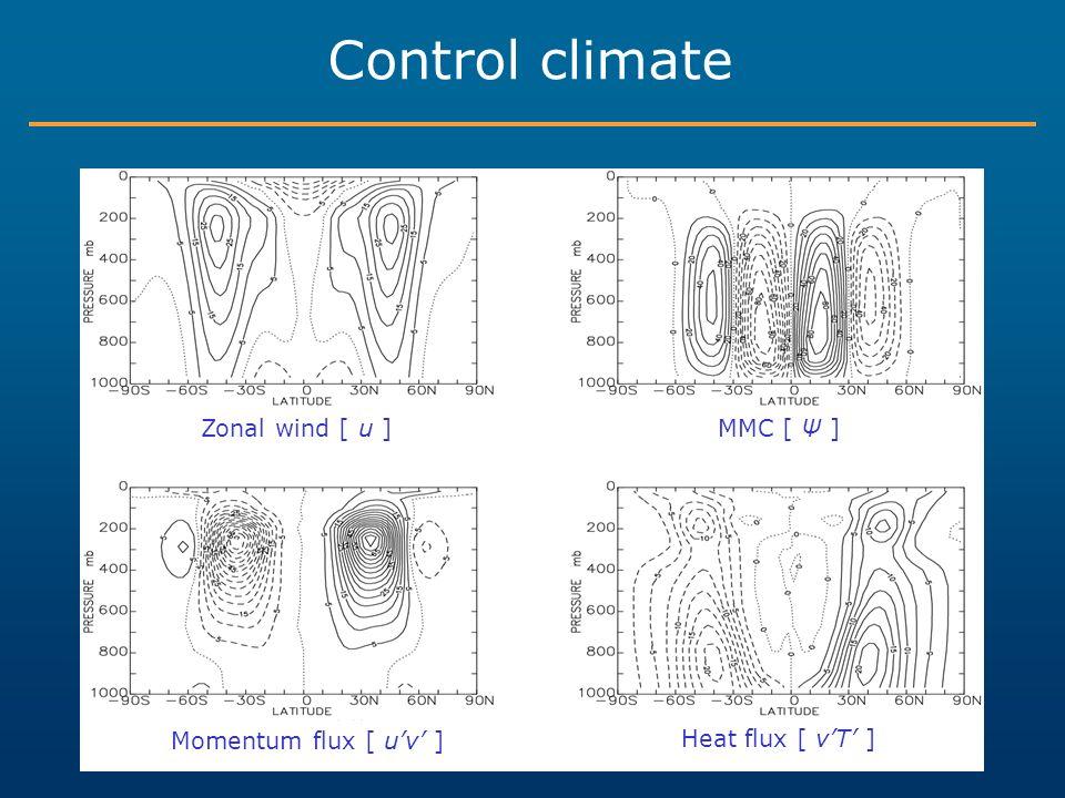 Control climate Zonal wind [ u ]MMC [ Ψ ] Momentum flux [ uv ] Heat flux [ vT ]