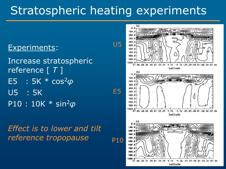 Stratospheric heating experiments Experiments: Increase stratospheric reference [ T ] E5 : 5K * cos 2 φ U5 : 5K P10 : 10K * sin 2 φ Effect is to lower