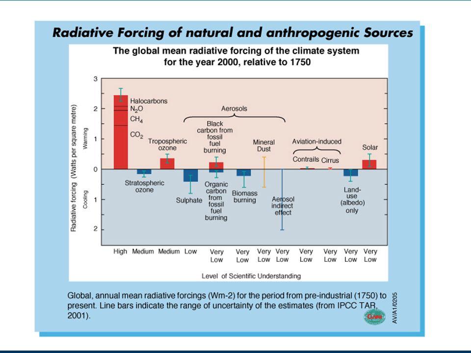 IPCC radiative forcing