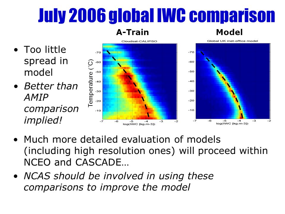 July 2006 global IWC comparison Too little spread in model Better than AMIP comparison implied.