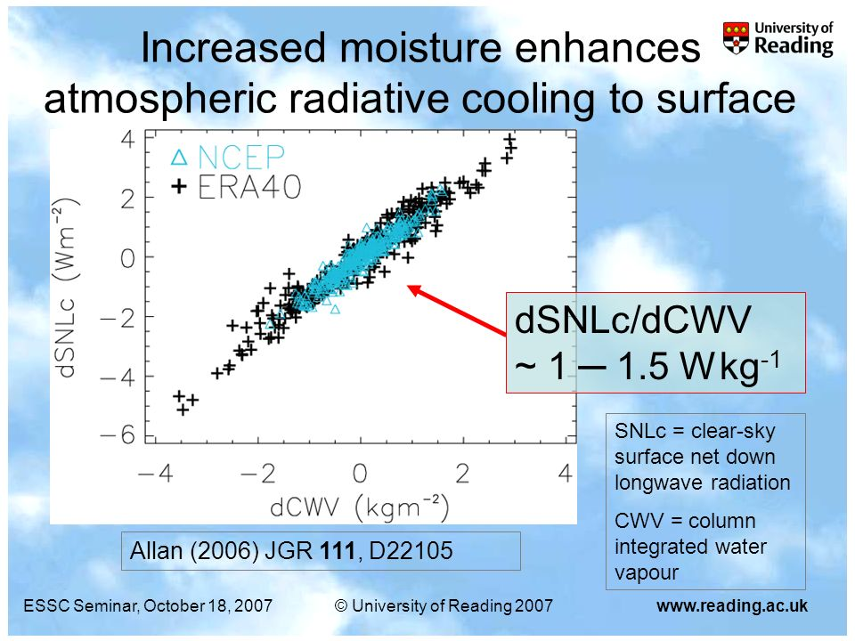 ESSC Seminar, October 18, 2007© University of Reading 2007www.reading.ac.uk Increased moisture enhances atmospheric radiative cooling to surface ERA40