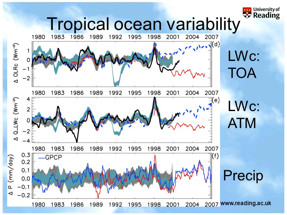 ESSC Seminar, October 18, 2007© University of Reading 2007www.reading.ac.uk Tropical ocean variability LWc: TOA LWc: ATM Precip