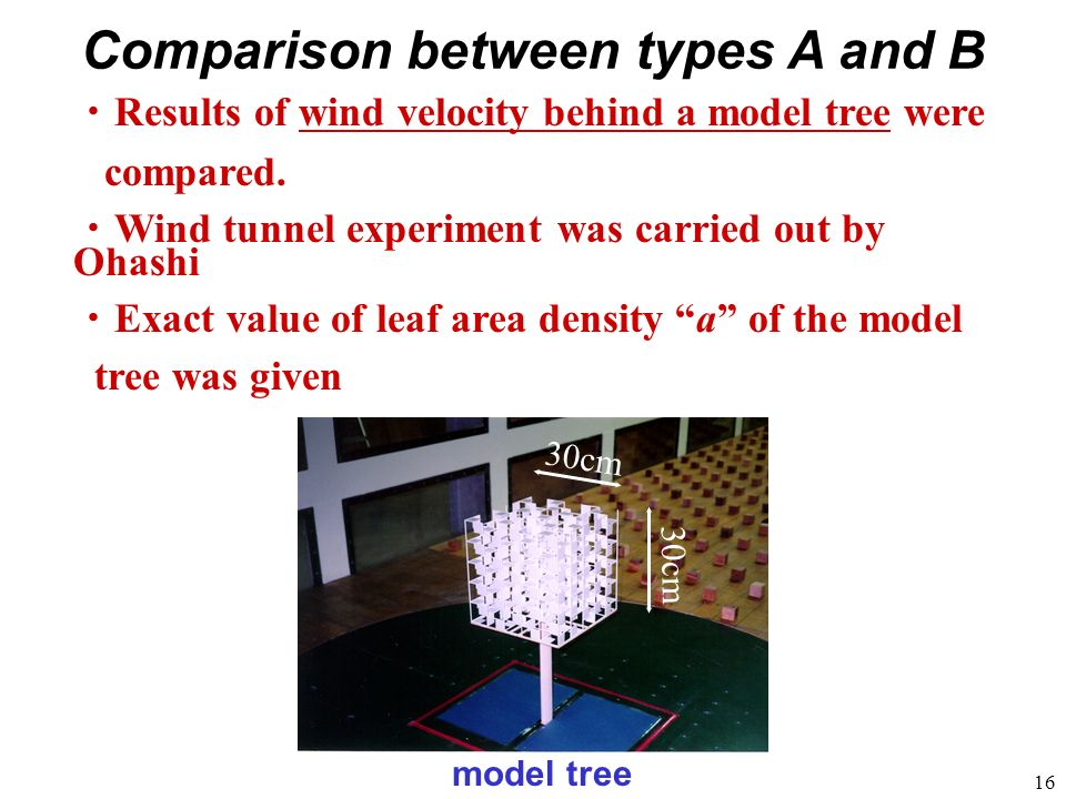 16 model tree Comparison between types A and B Results of wind velocity behind a model tree were compared. Wind tunnel experiment was carried out by O
