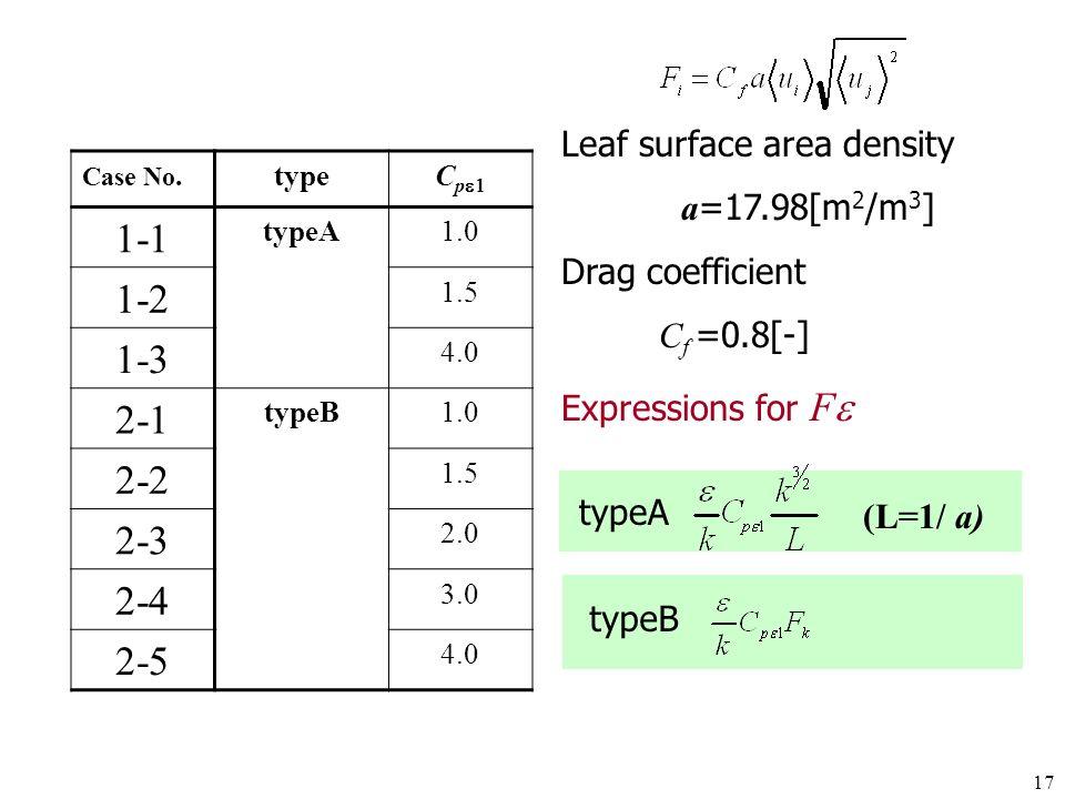 17 Case No.typeC p 1-1 typeA1.0 1-2 1.5 1-3 4.0 2-1 typeB1.0 2-2 1.5 2-3 2.0 2-4 3.0 2-5 4.0 typeA Leaf surface area density a =17.98[m 2 /m 3 ] Drag