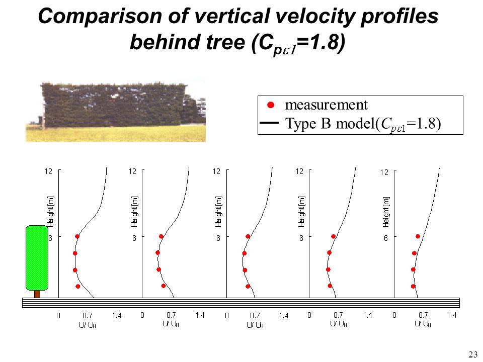 23 Type B model(C p =1.8) measurement Comparison of vertical velocity profiles behind tree (C p =1.8)