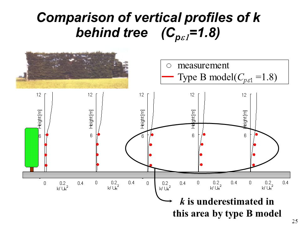25 Comparison of vertical profiles of k behind tree (C p =1.8) Type B model(C p =1.8) measurement k is underestimated in this area by type B model