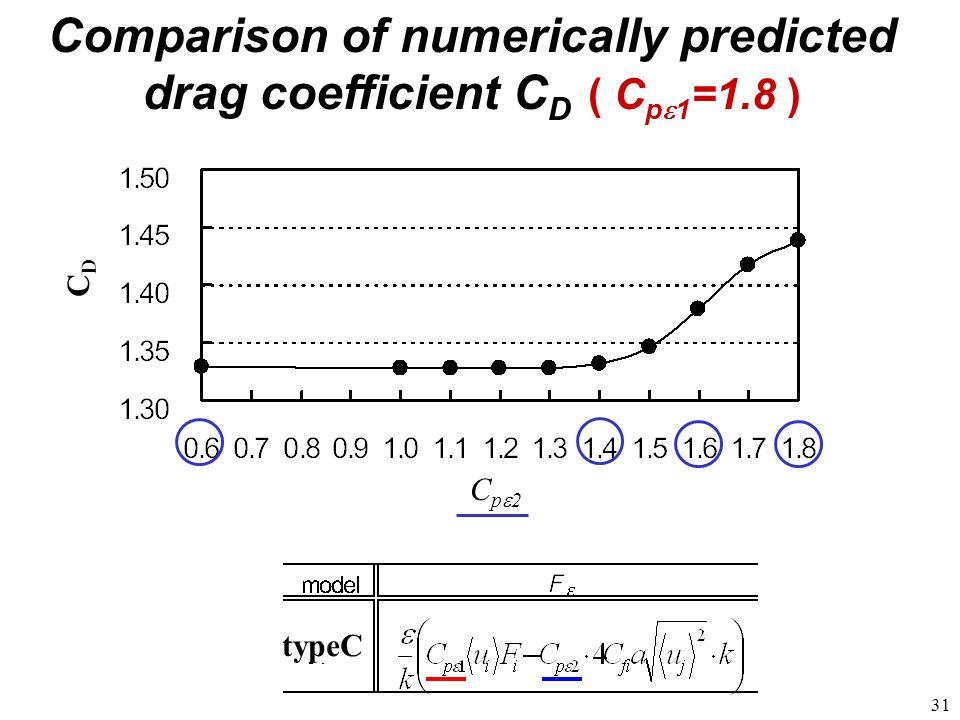 31 C p 2 C D Comparison of numerically predicted drag coefficient C D ( C p 1 =1.8 ) typeC