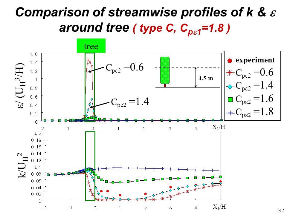32 experiment C p 2 =1.6 C p 2 =1.4 C p 2 =0.6 C p 2 =1.8 tree ε/ (U H 3 /H) k/U H 2 C p 2 =0.6 C pe2 =1.4 X 1 /H 4.5 m Comparison of streamwise profi