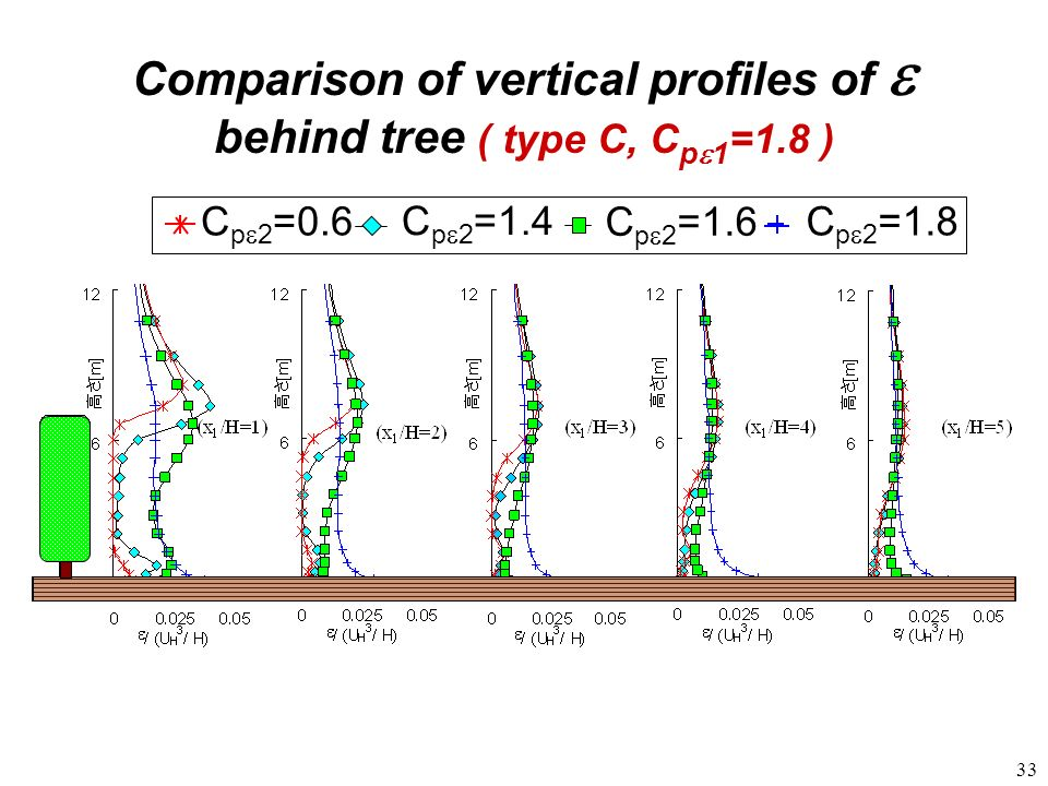 33 C p 2 =1.6 C p 2 =1.4 C p 2 =1.8C p 2 =0. 6 Comparison of vertical profiles of behind tree ( type C, C p 1 =1.8 )
