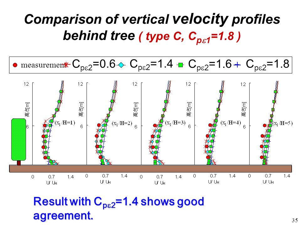 35 measurement C p 2 =1.6 C p 2 =1.4 C p 2 =1.8C p 2 =0. 6 Comparison of vertical velocity profiles behind tree ( type C, C p 1 =1.8 ) Result with C p