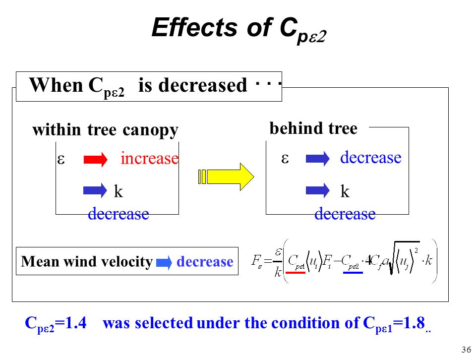 36 within tree canopy behind tree decrease k decrease increase k decrease Mean wind velocity decrease When C p 2 is decreased Effects of C p C p 2 =1.