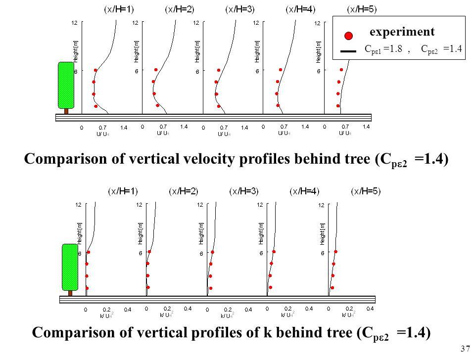 37 C p 1 =1.8, C p 2 =1.4 experiment Comparison of vertical velocity profiles behind tree (C p 2 =1.4) Comparison of vertical profiles of k behind tre