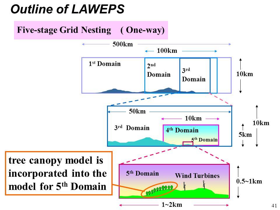 41 2 nd Domain 1 st Domain Five-stage Grid Nesting ( One-way) 3 rd Domain 3 rd Domain 4 th Domain 5 th Domain Wind Turbines 500km 100km 10km 1~2km 0.5