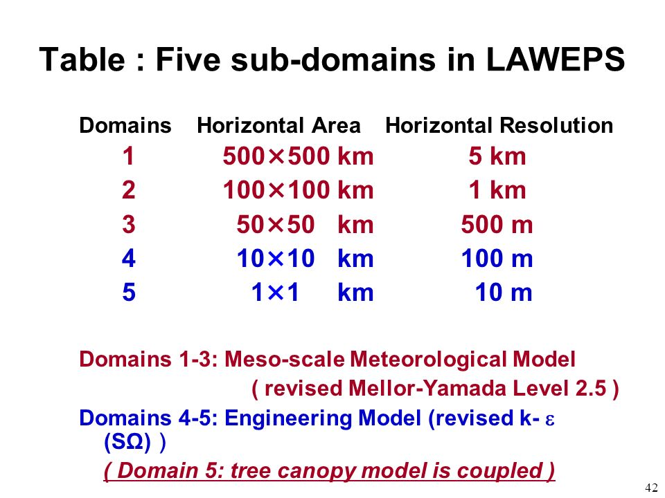 42 Table : Five sub-domains in LAWEPS Domains Horizontal Area Horizontal Resolution 1 500×500 km 5 km 2 100×100 km 1 km 3 50×50 km 500 m 4 10×10 km 10