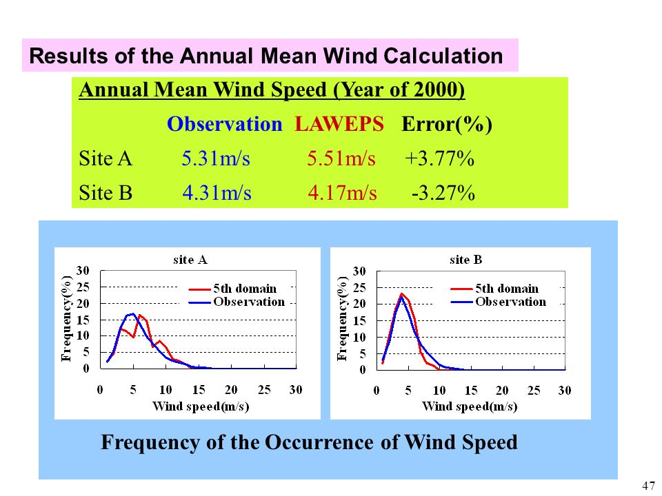 47 Results of the Annual Mean Wind Calculation Annual Mean Wind Speed (Year of 2000) Observation LAWEPS Error(%) Site A 5.31m/s 5.51m/s +3.77% Site B