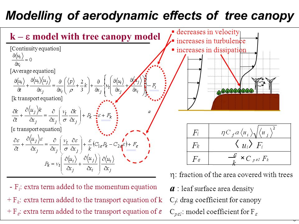 6 Modelling of aerodynamic effects of tree canopy k – model with tree canopy model decreases in velocity increases in turbulence increases in dissipat