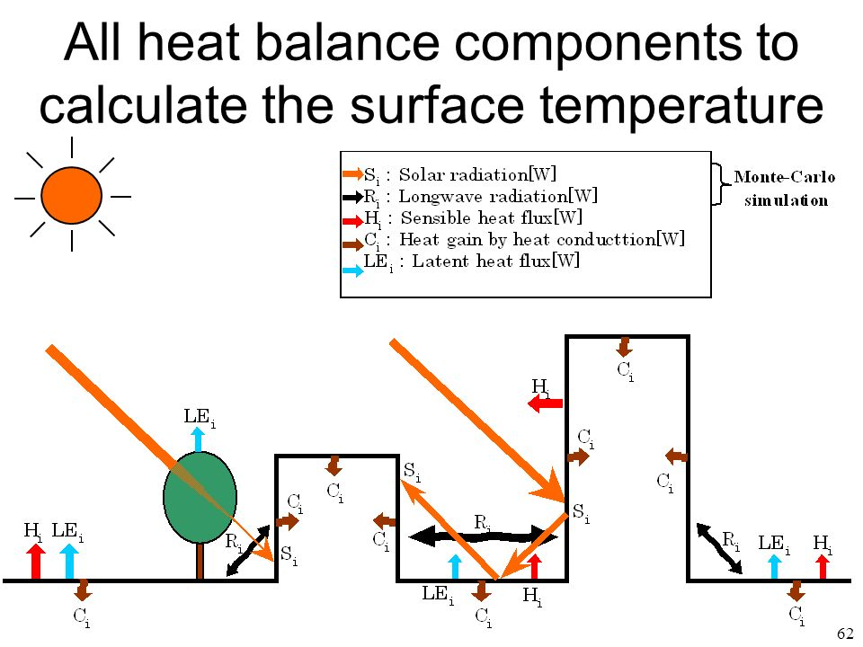 62 All heat balance components to calculate the surface temperature