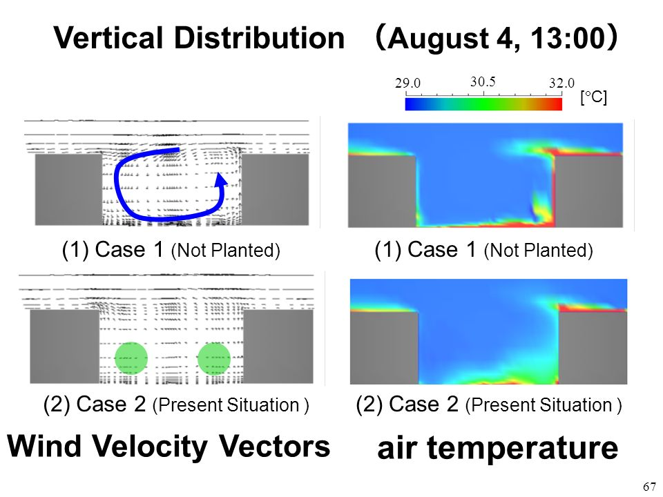 67 air temperature (1)Case 1 (Not Planted) (2) Case 2 (Present Situation ) (1)Case 1 (Not Planted) (2) Case 2 (Present Situation ) Wind Velocity Vecto