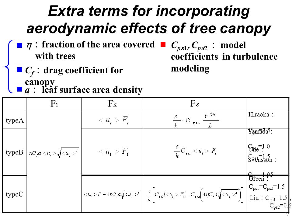 7 Extra terms for incorporating aerodynamic effects of tree canopy a leaf surface area density C f drag coefficient for canopy fraction of the area co