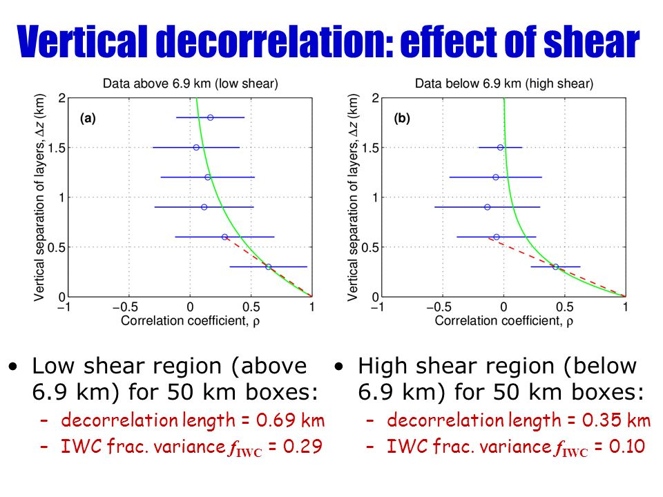 Vertical decorrelation: effect of shear Low shear region (above 6.9 km) for 50 km boxes: –decorrelation length = 0.69 km –IWC frac. variance f IWC = 0