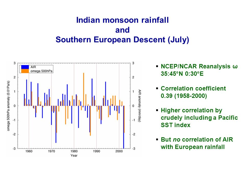 12 NCAS SMA presentation 14/15 September 2004 NCEP/NCAR Reanalysis ω 35:45°N 0:30°E Correlation coefficient 0.39 (1958-2000) Higher correlation by crudely including a Pacific SST index But no correlation of AIR with European rainfall Indian monsoon rainfall and Southern European Descent (July)