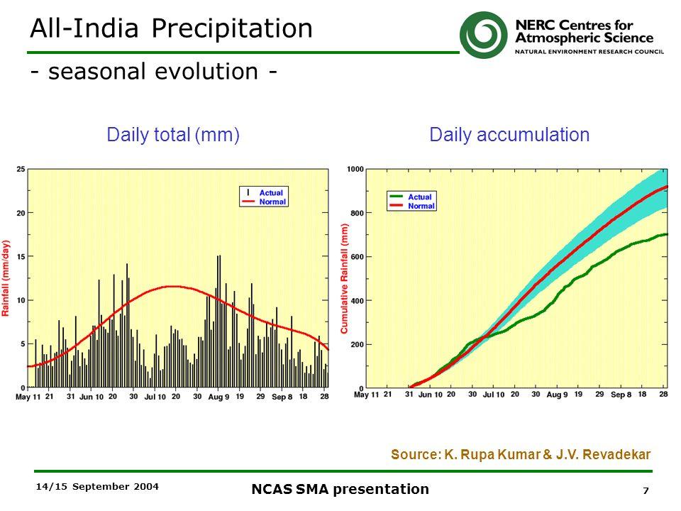 7 NCAS SMA presentation 14/15 September 2004 Daily total (mm)Daily accumulation All-India Precipitation - seasonal evolution - Source: K. Rupa Kumar &