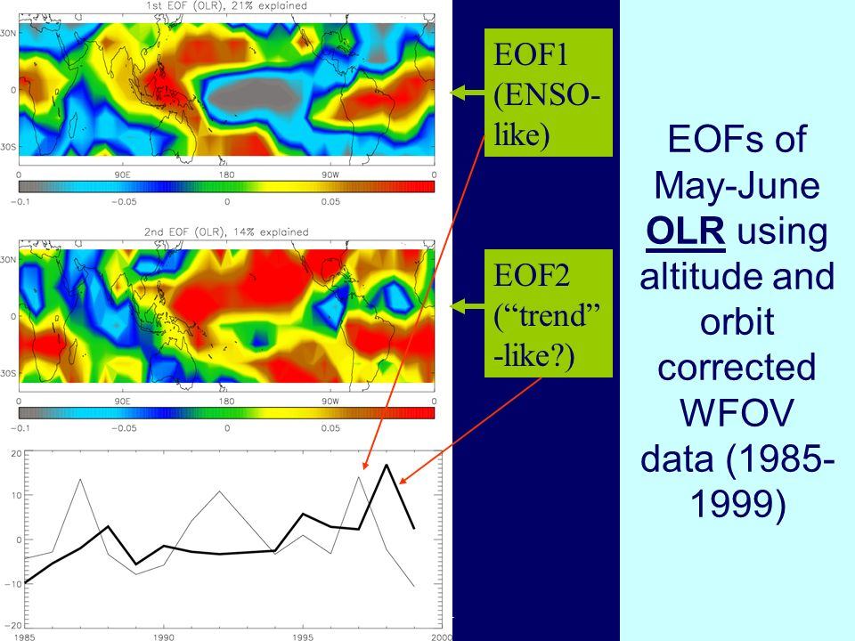 Trends in Water Cycle meeting, Paris, November 2004 EOFs of May-June OLR using altitude and orbit corrected WFOV data ( ) EOF1 (ENSO- like) EOF2 (trend -like )