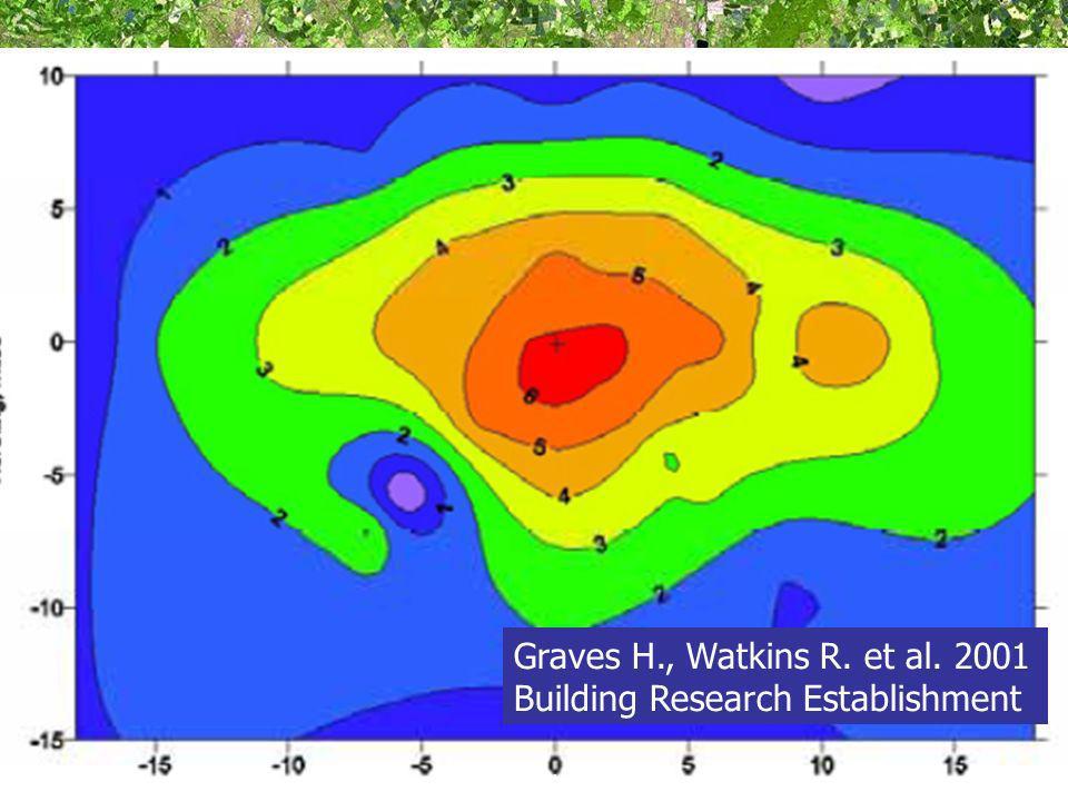 Northing, miles Easting, miles Graves H., Watkins R. et al. 2001 Building Research Establishment