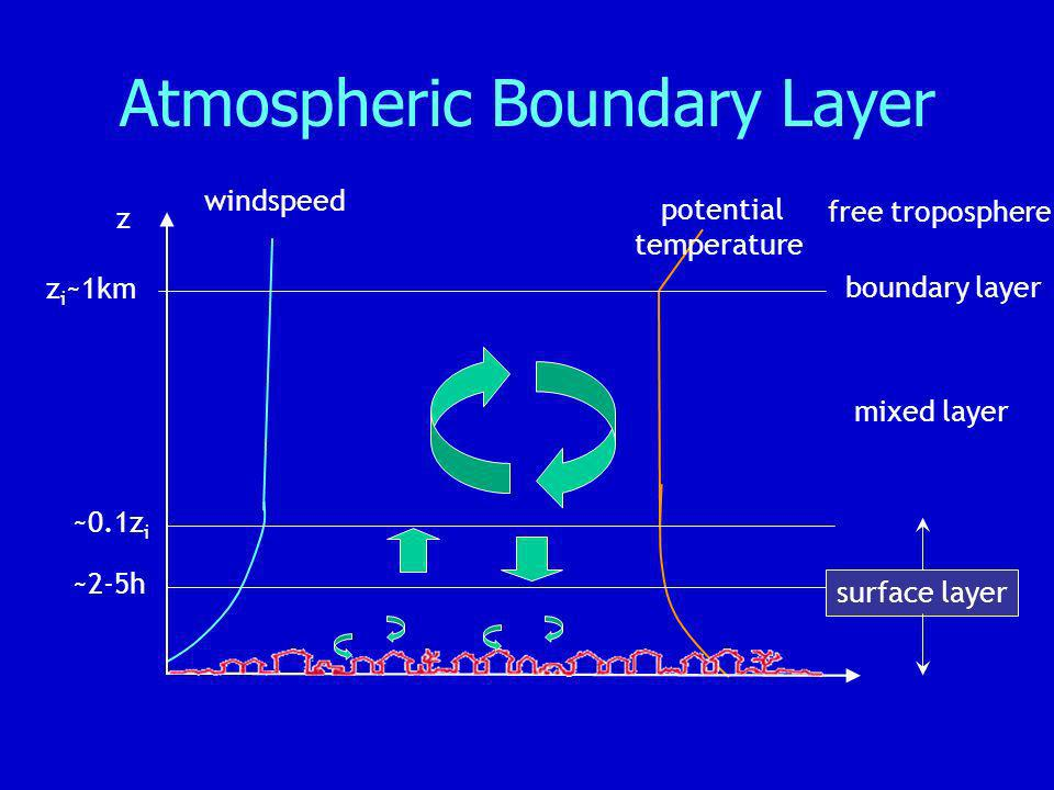 Atmospheric Boundary Layer boundary layer mixed layer ~2-5h ~0.1z i z surface layer z i ~1km windspeed potential temperature free troposphere