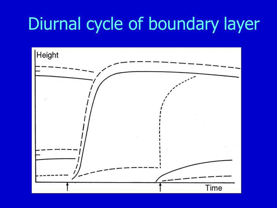 Diurnal cycle of boundary layer