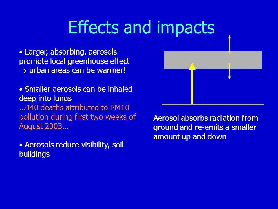 Effects and impacts Larger, absorbing, aerosols promote local greenhouse effect urban areas can be warmer.