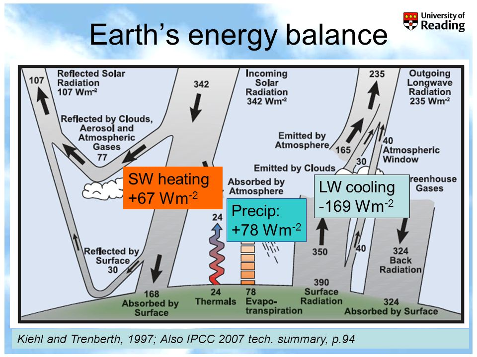 University of Reading 2007www.nerc-essc.ac.uk/~rpa Earths energy balance Kiehl and Trenberth, 1997; Also IPCC 2007 tech.