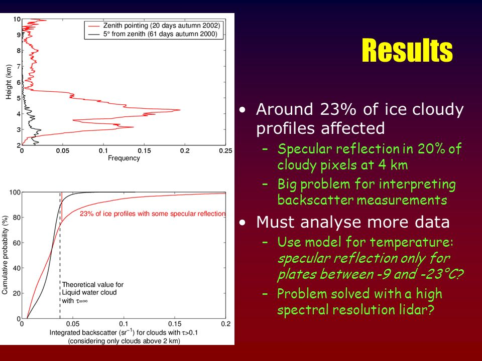 Results Around 23% of ice cloudy profiles affected –Specular reflection in 20% of cloudy pixels at 4 km –Big problem for interpreting backscatter measurements Must analyse more data –Use model for temperature: specular reflection only for plates between -9 and -23°C.